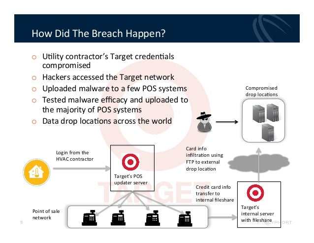 target data breach Jessica rinaldi/reuters recent data breaches have brought to mind last year's cyberattack on target, when hackers stole 40 million.