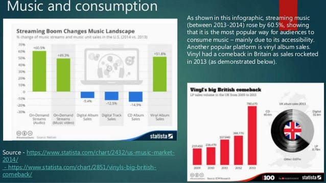 Music and consumption Source - https://www.statista.com/chart/2432/us-music-market- 2014/ - https://www.statista.com/chart...