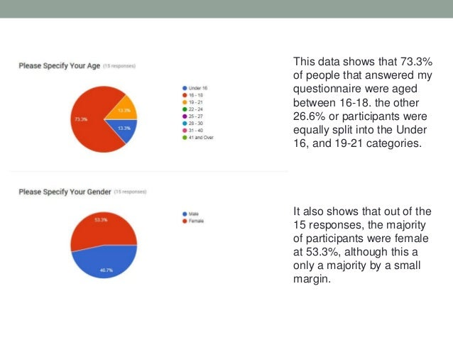 Target Audience Questionnaire - Data Analysis