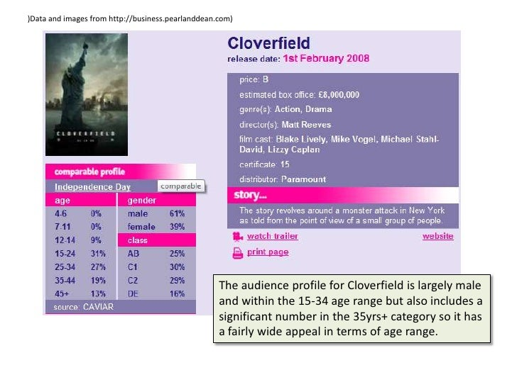 )Data and images from http://business.pearlanddean.com)<br />The audience profile for Cloverfield is largely male and with...