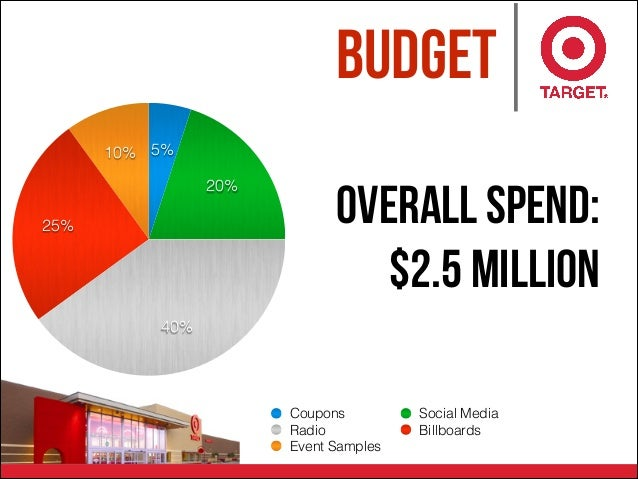 Budget 10% 25% 40% 20% 5% Coupons Social Media Radio Billboards Event Samples Overall Spend: $2.5 Million