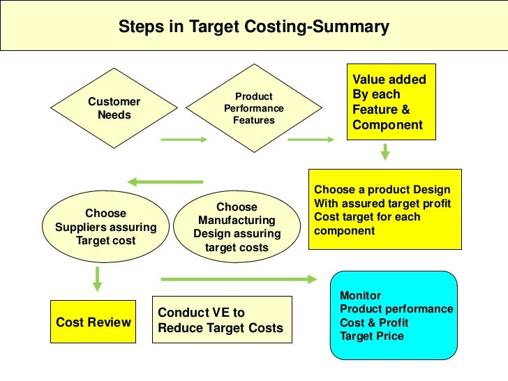 target costing in service industry
