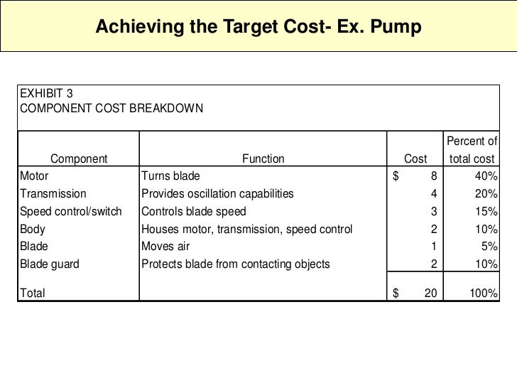 target costing Thanks for the presentation the target cost is the focus of management attention  but at the same time not compromising the quality of the product if the cost gap.