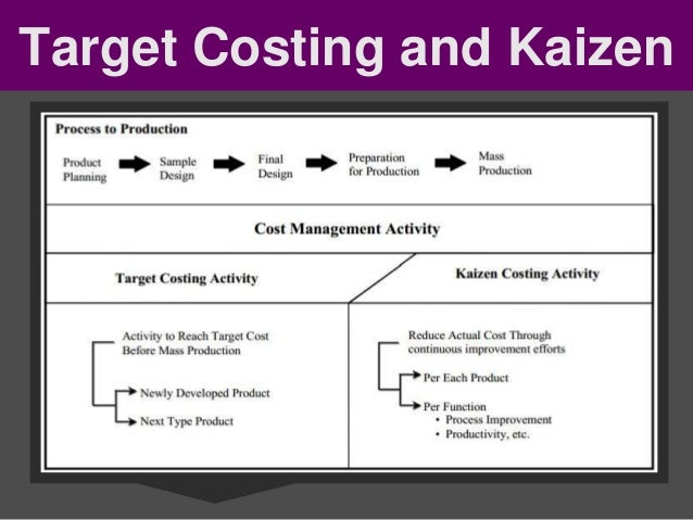 what is kaizen costing essay Kaizen definition & principles in brief kaizen deals with the management of change and is a methodology in the right direction to improve manufacturing.