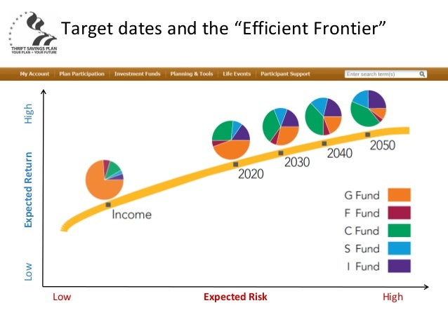 The Ins & Outs of Target Date Funds and the TSP Lifecycle Fund