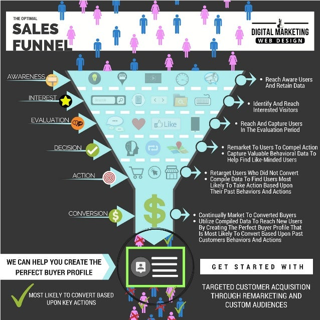 Targeted customer acquisition through remarketing and custom audiences Slide 2
