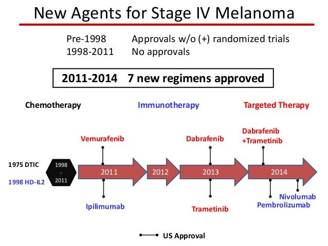 Targeted Therapy for Melanoma - Dr. Michael Davies