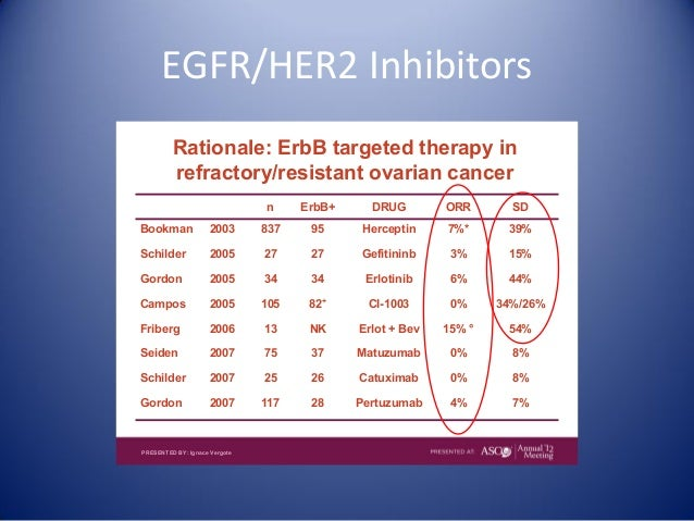 Targeted Therapy In Ovarian Cancer