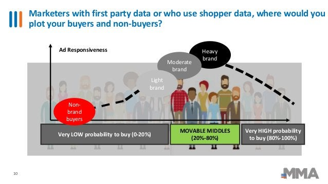 Marketers with first party data or who use shopper data, where would you plot your buyers and non-buyers? 10 Ad Responsive...