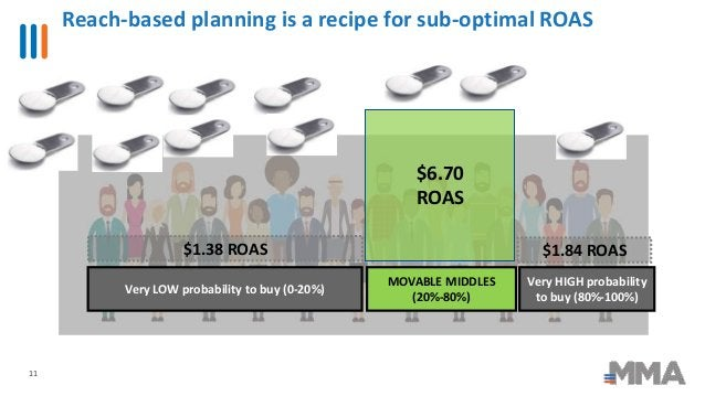 Reach-based planning is a recipe for sub-optimal ROAS 11 $1.38 ROAS $6.70 ROAS $1.84 ROAS Very LOW probability to buy (0-2...