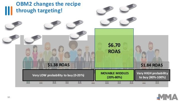 OBM2 changes the recipe through targeting! 12 $1.38 ROAS $6.70 ROAS $1.84 ROAS Very LOW probability to buy (0-20%) Very HI...