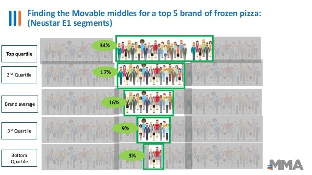 Finding the Movable middles for a top 5 brand of frozen pizza: (Neustar E1 segments) 13 16% 17% 34% 9% 3% 3rd Quartile 2nd...