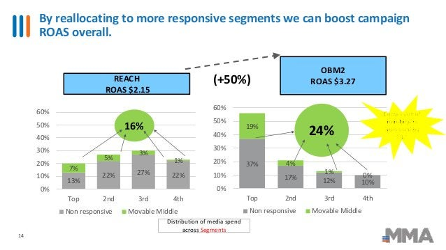 By reallocating to more responsive segments we can boost campaign ROAS overall. 14 13% 22% 27% 22% 7% 5% 3% 1% 0% 10% 20% ...