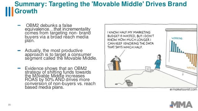 OBM2 debunks a false equivalence…that incrementality comes from targeting non- brand buyers via a broad reach media plan. ...