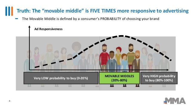 """Truth: The """"movable middle"""" is FIVE TIMES more responsive to advertising 8 Ad Responsiveness Very LOW probability to buy (..."""