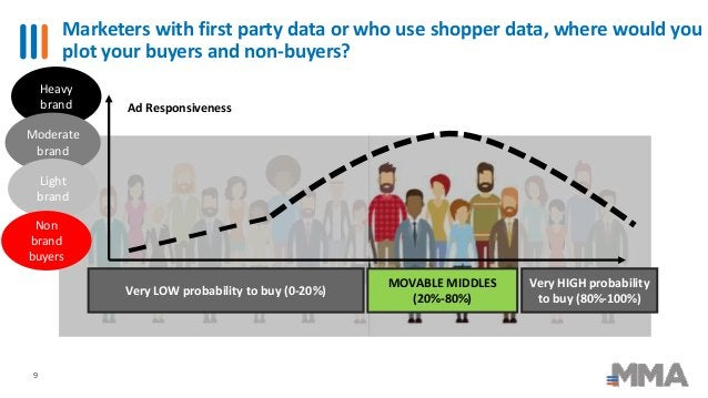 Marketers with first party data or who use shopper data, where would you plot your buyers and non-buyers? 9 Ad Responsiven...