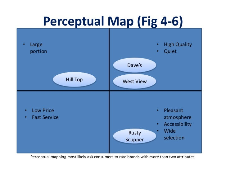 cruise industry perceptual map Strategic group mapping is used for the purpose of displaying the competitive positions that rival firms occupy in the strategic group map fast food industry.