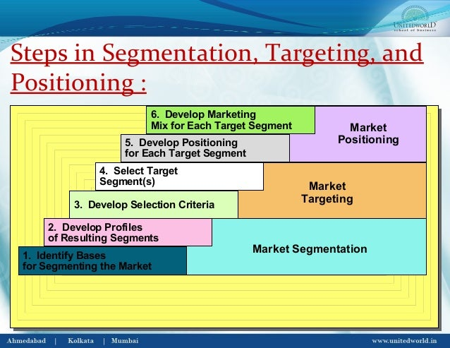segmentation targeting and positioning of tata tea The segmentation, targeting, and positioning strategies of  segmentation strategies (yankelovich and meer, 2006) china's growing  the tata group of companies in india has used a psychographic seg-mentation strategy successfully in marketing fashion products like the.