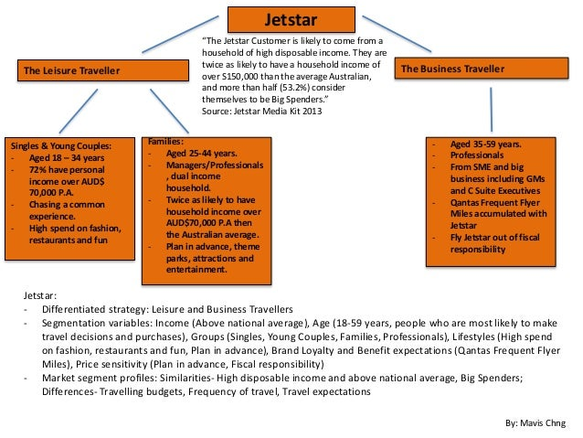 jetstar market segmentation Air leo airline business plan strategy and it will not be our aim to be the lowest-priced competitor in the market (existing for market segmentation.