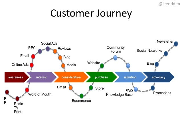 Should Social Media Affect Your Customer Journey Map?