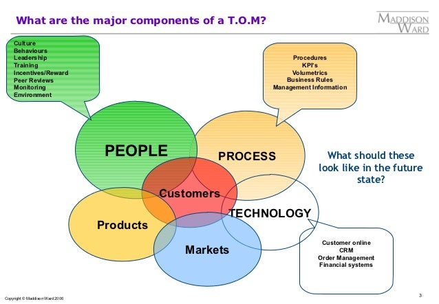 Target operating model definition accmission Image collections