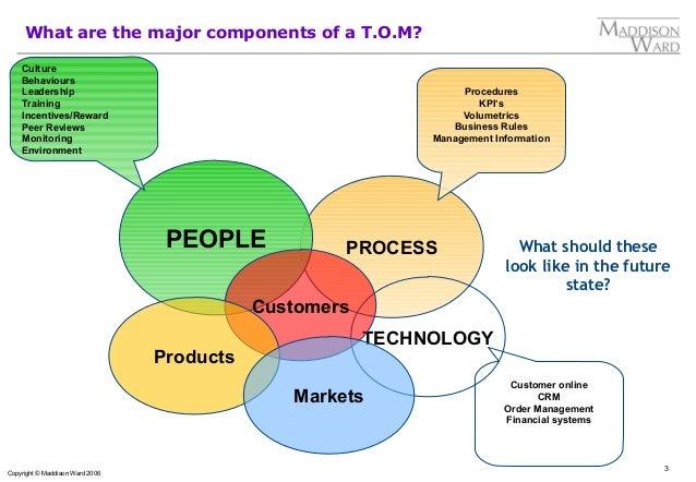 Target Operating Model - TOM