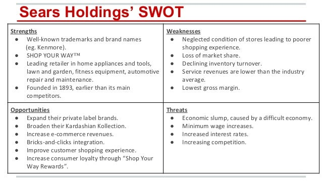 swot analysis and retail industry Swot: strength weakness opportunity threat strength  the swot analysis  indicates abundant strength and potential already in the system  currently  epac supplies are purchased weekly for a successful, on campus farm market.
