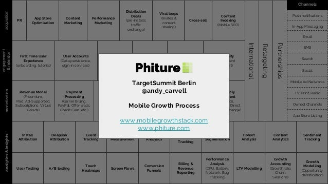 PR acquisition App Store Optimization Content Marketing Performance Marketing Distribution Deals (pre-installs, traffic ex...