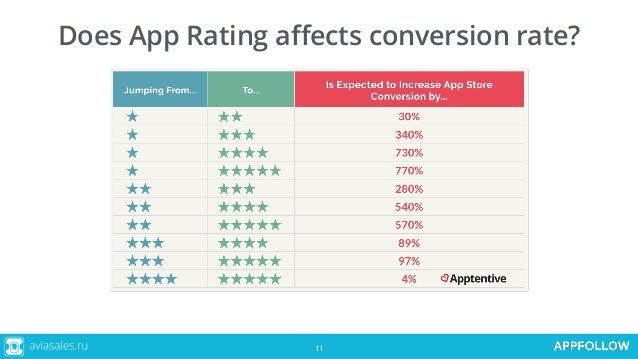 Ratings and reviews in the App Store and Google Play