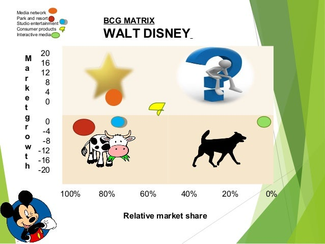 bcg matrix for disney parks and resorts