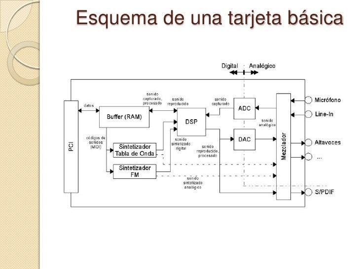 Tarjetas de audio (presentación)