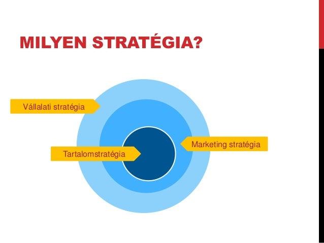 Elemzés, feltárás Tartalom- stratégia Tartalom- készítés Tartalom- gondozásTerjesztés Részvétel Értékelés Buyer Persona