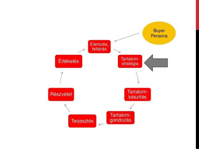 CÉLTerjesztés Tartalom stratégia Tartalom készítés