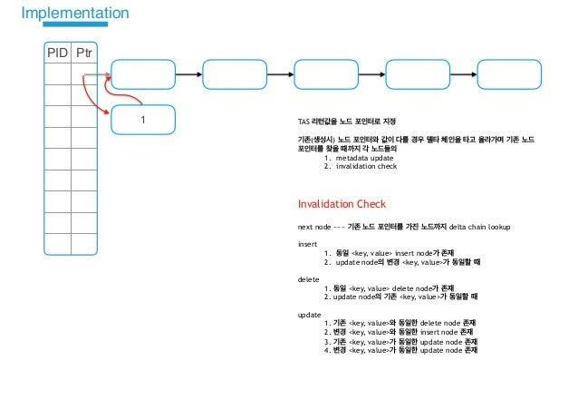 PID Ptr 1 TAS ( ) 1. metadata update 2. invalidation check Invalidation Check next node ~~~ delta chain lookup insert 1. <...