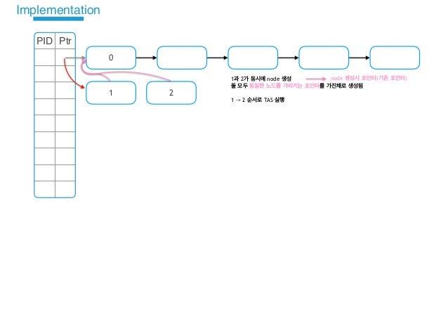 Bw-Tree TaS Implementation Design Slide 2