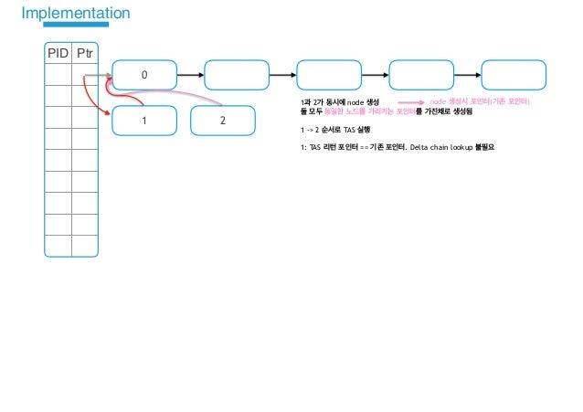 Bw-Tree TaS Implementation Design Slide 3