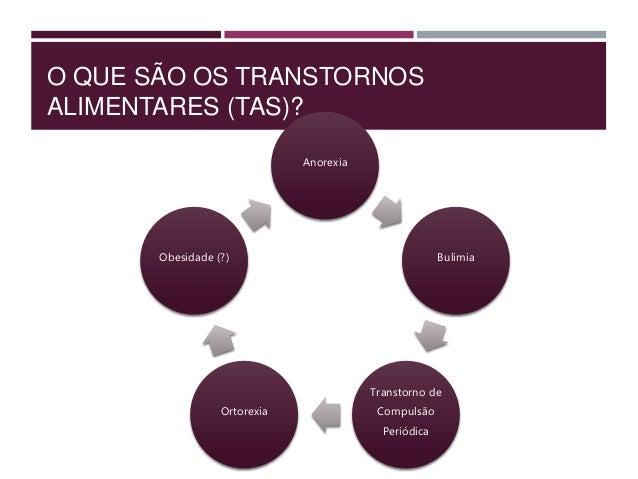 CRITÉRIOS DIAGNÓSTICOS PARA TRANSTORNO DA COMPULSÃO ALIMENTAR PERIÓDICA, SEGUNDO DSM-5 C. Acentuado sofrimento quando a co...