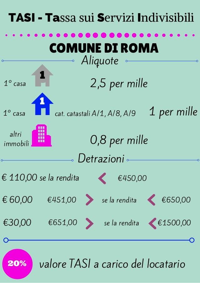 TASI - Tassa sui Servizi Indivisibili  COMUNE DI ROMA  Aliquote  cat. catastali A/1, A/8, A/9  1° casa  1° casa  altri  im...