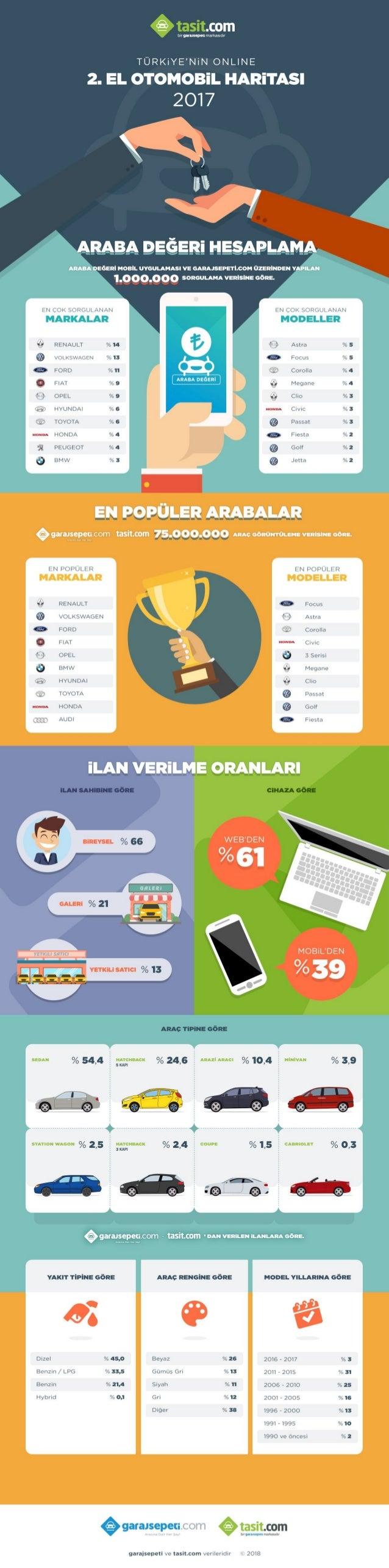 Türkiye'nin online 2.el otomobil haritasi