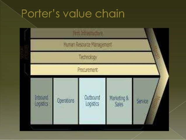 air asia porters five forces Named after michael e porter this model identifies and analyzes 5 competitive forces  five forces and value chain model airasia  asia air is related to extend.