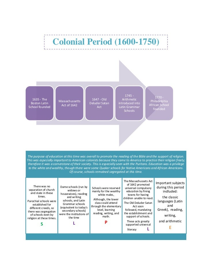 Colonial Period (1600-1750)                                                                              1745 -           ...