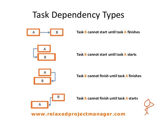 """task dependencies Task dependencies in gulp """"dependency"""" can be a daunting word for junior devs, especially front-enders who may come from a design background and are unfamiliar with such terms."""