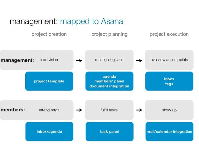 Task management tips eg asana for Asana task template