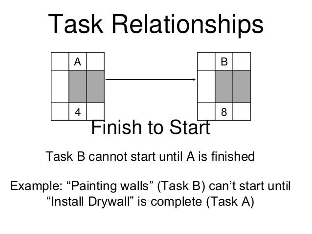 "Task Relationships A 4 B 8 Finish to Start Task B cannot start until A is finished Example: ""Painting walls"" (Task B) can'..."