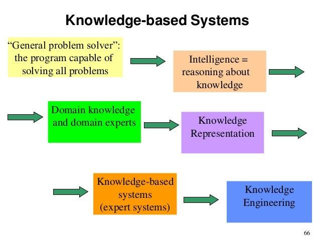 block diagram of knowledge based system in artificial intelligence Wiring Diagram Capacity machine intelligence physics rh slideshare net