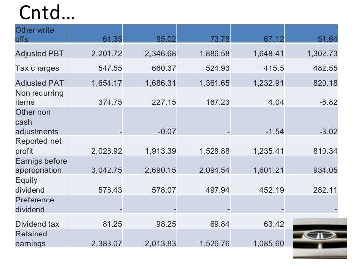 ratio analysis on tata motors Tata motors has a pe ratio (ttm) of 9193 tata motors pe ratio (ttm) (ttm) charts, historical data, comparisons and more.