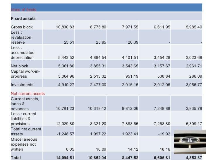 ratio analysis of tatamotors
