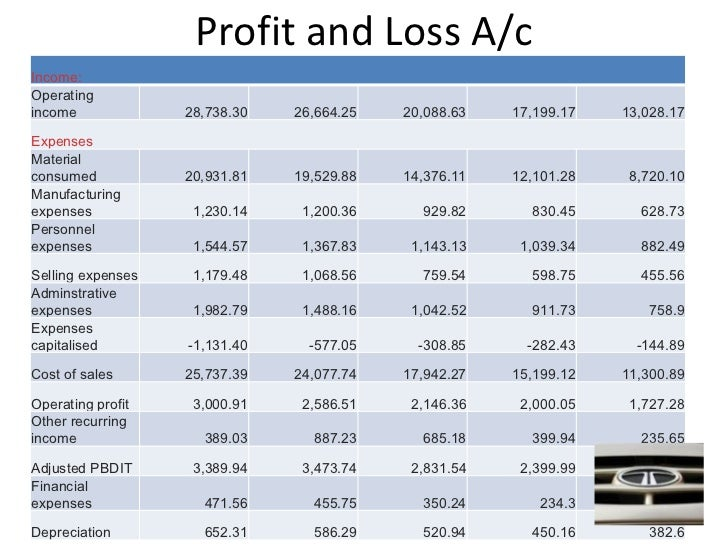 Tata motors ratio analysis for Tata motors financial statements