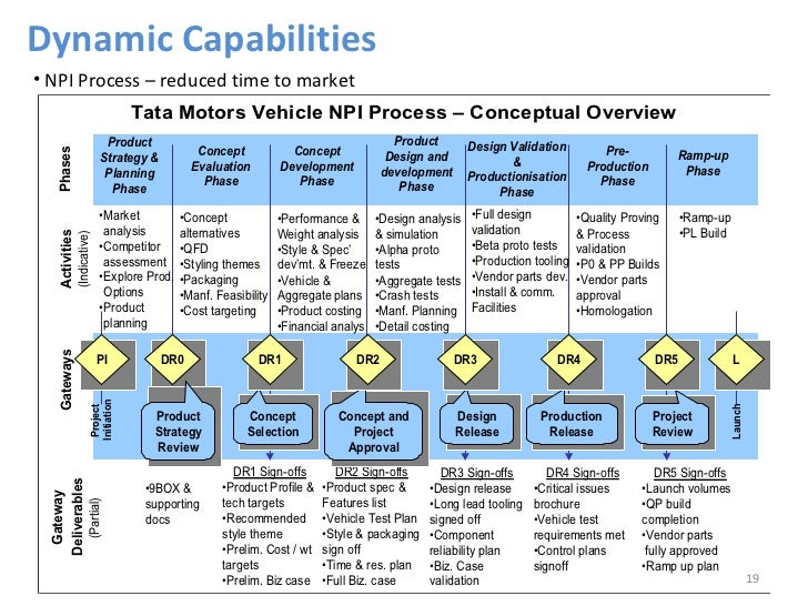key resources capabilities and competencies of tata motors Distinctive competencies:  develop new capabilities,  or by effectively performing key activities distinctive competencies bring firm sustainability.