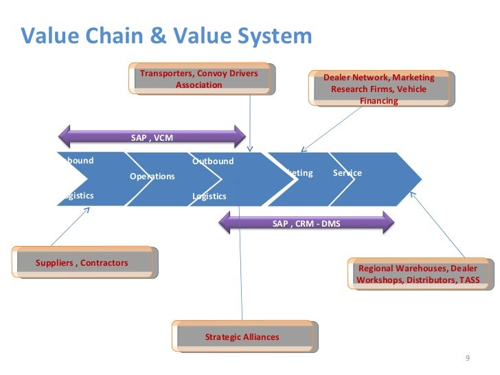 scm in tata motors Over the years, tata strategic has worked with leading domestic and multinational companies across industries, building significant capability in the supply chain domain our deep domain knowledge, rich industry experience and ability to provide tailor made solutions make us the trusted partner of our clients.